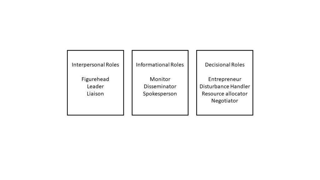 Mintzberg's Roles